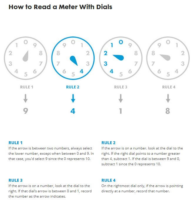 How to read a meter with dials.